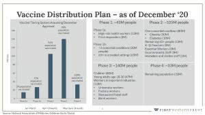 COVID-19 vaccine distribution plan graph