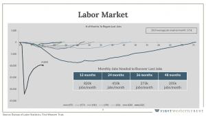 Labor market graph