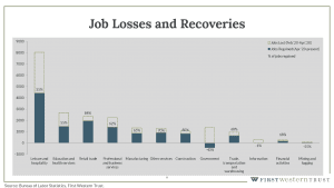 COVID-19 job losses and recoveries graph