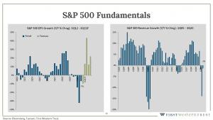 S&P 500 fundamentals infographic