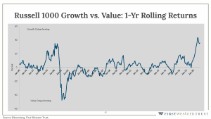 Russell 1000 growth vs value 1 year rolling returns graph