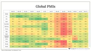 Global PMI's