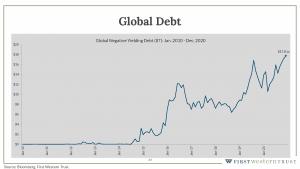 Global debt infographic